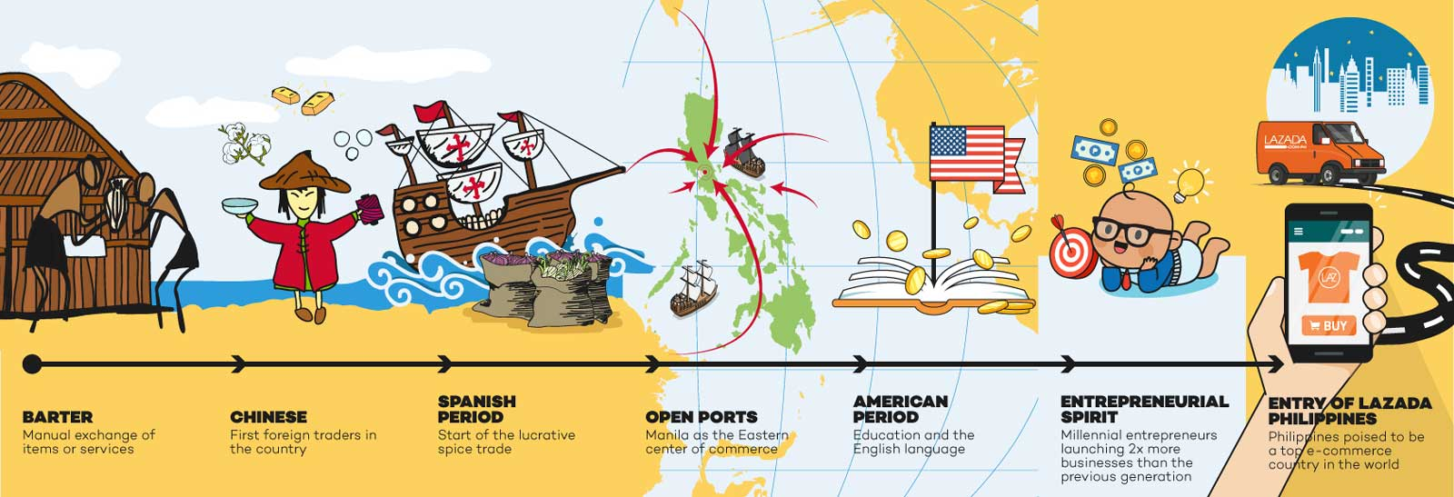 Philippine Commerce Through the Years